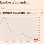 Euribor 3 maands ontwikkeling 5 jaar
