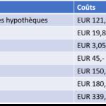 Tabel debours du notaire notariskosten frankrijk