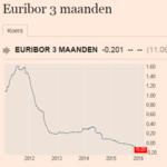 grafiek-euribor-10 jaar